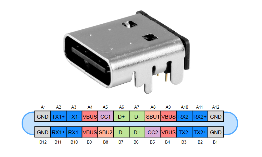 USB Type C or USB-C connector and pinout
